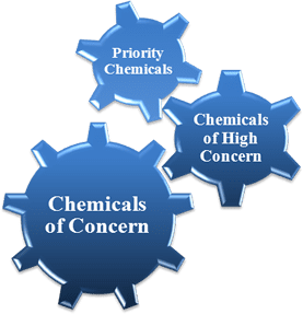 Maine Priority Chemicals